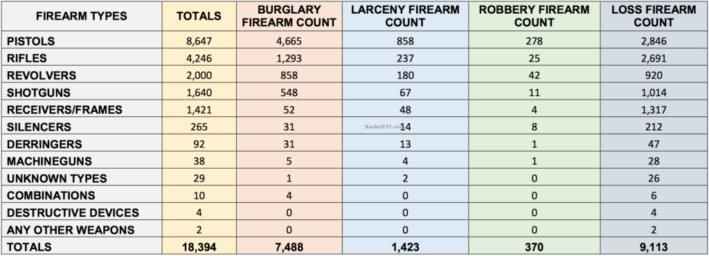 ATF Theft Loss by Category 2016