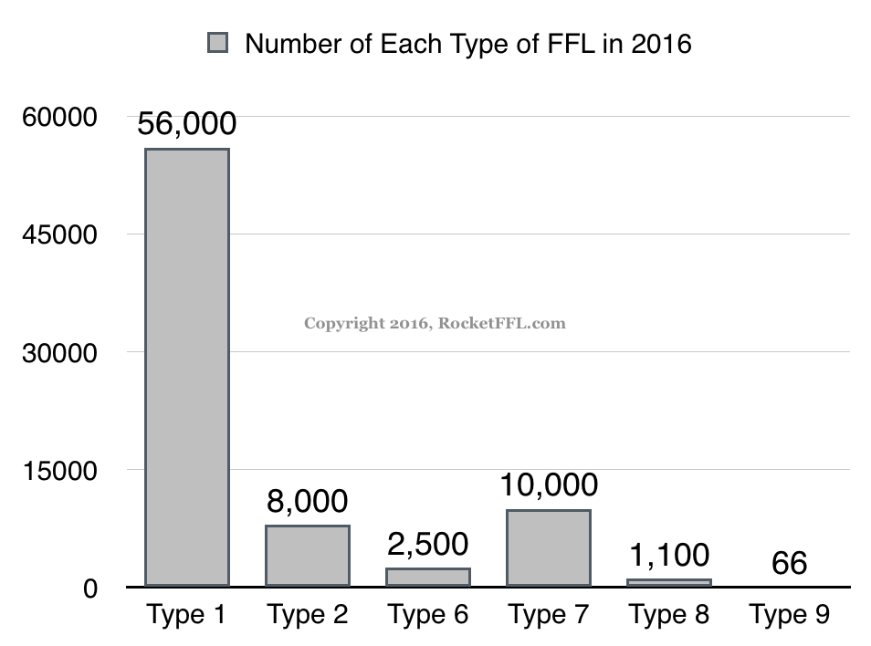 Number of FFLs by License Type