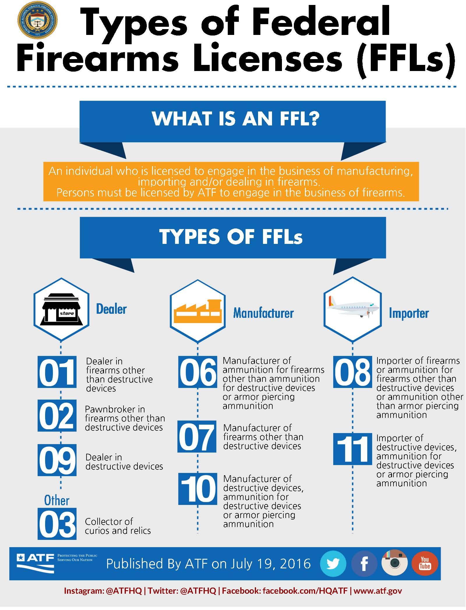 FFL License Types – RocketFFL