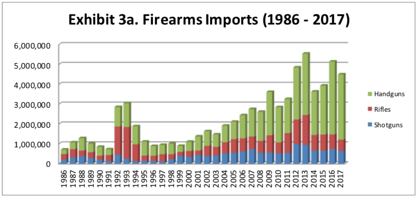 firearm imports 2018