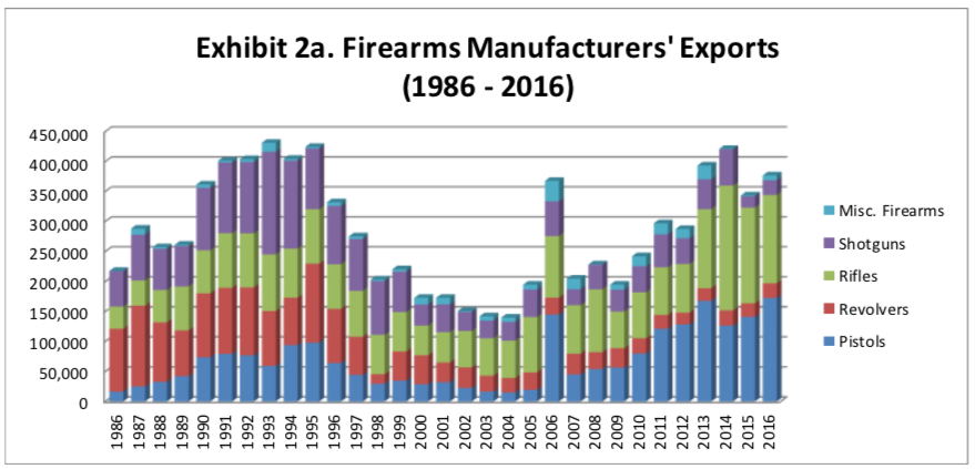 firearms exported 2018