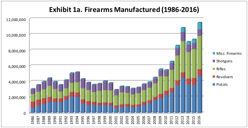 Firearms Manufactured in United States